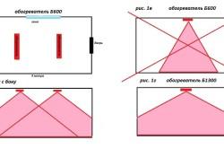 Распределение тепла инфракрасными обогревателями