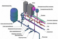 Схема подключения котельной с газовым настенным котлом