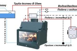 Схема устройства камина с водяным отоплением