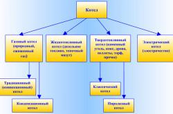 Классификация котлов