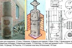 Конструкция печи для бани из трубы