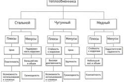 Схема типов теплообменника.
