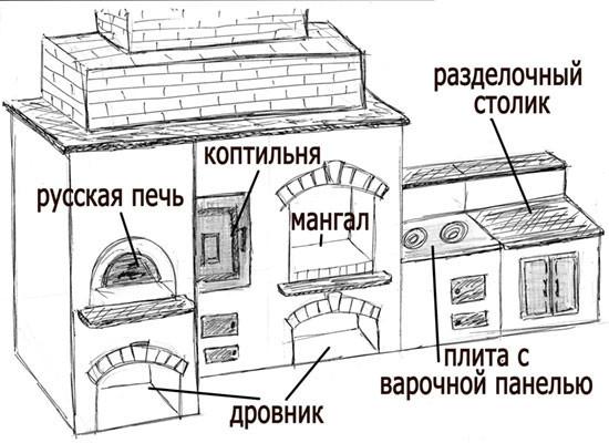 Устройство печи-барбекю