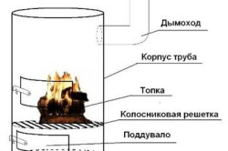 Схема устройства буржуйки из бочки