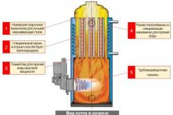 Схема дизельного котла в разрезе