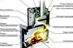 Схема движения топливных газов финской печи