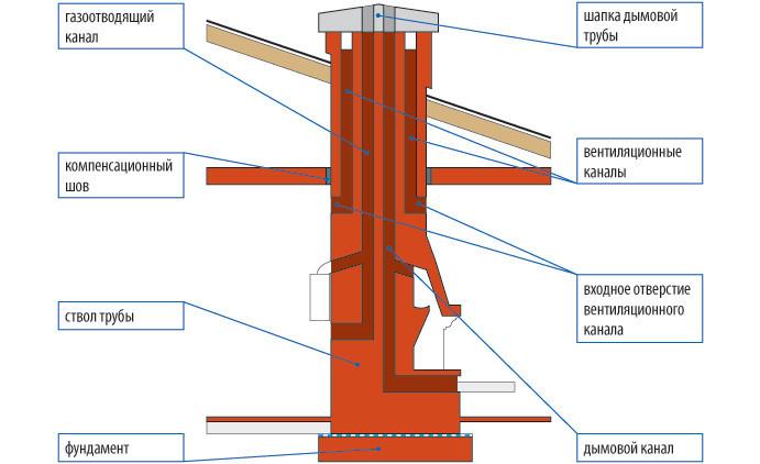 Схема дымоотвода камина