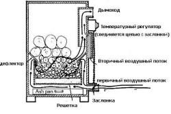 Конструкция газогенераторной печи