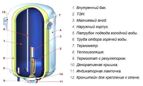 Схема электрического накопительного водонагревателя