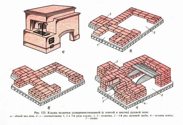 Схема кладки деревенской печи