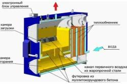 Схема конструкции в разрезе газогенераторного котла
