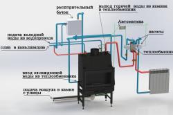 Схема котла с водяным контуром