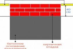 Схема линии уровня чистого пола