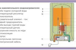 Схема устройства накопительного водонагревателя