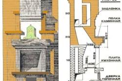 Схема основных расчетов и требований к камину