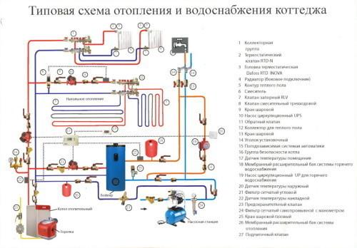 Схема отопления и водоснабжения коттеджа