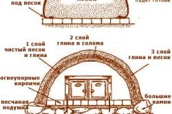 Схема печи из глины