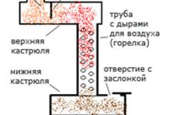 Схема печи на отработке, показывающая наглядно ее устройство