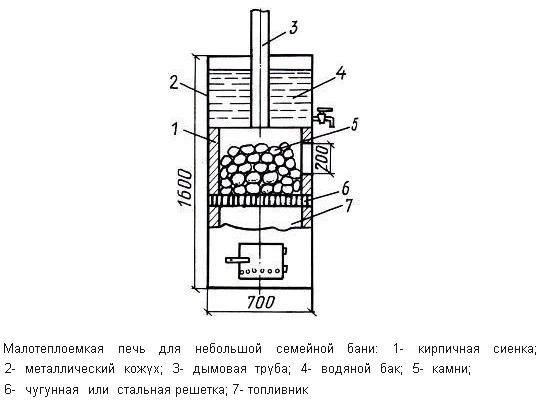 Схема печи с каменкой верхнего расположения