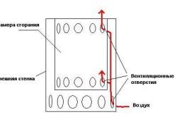 Схема печки в продольном разрезе