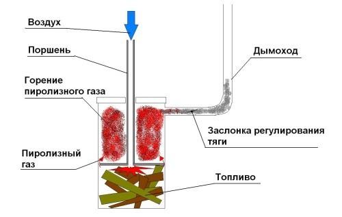 Схема пиролизной печи на отходах