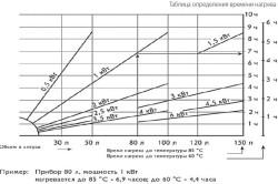 Схема подбора мощности для водонагревателя