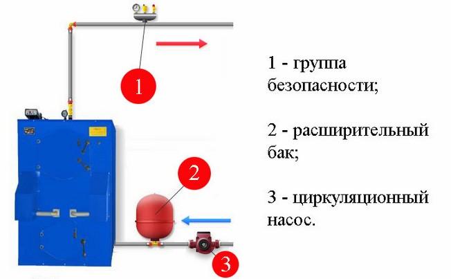 Схема подсоединения отопительного агрегата