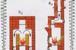 Схема порядовки и разрезы печи с двухстворчатой топочной дверкой