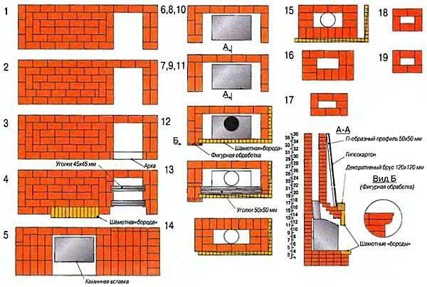 Схема порядовки углового камина