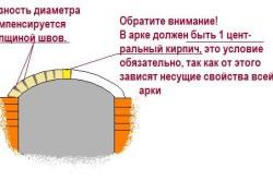 Схема правильного оформления арки камина-барбекю