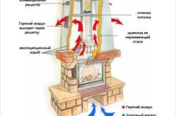 Схема принципа работы кирпичного камина