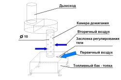 Схема принципа работы самодельной печи
