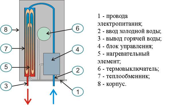 Схема устройства проточного водонагревателя