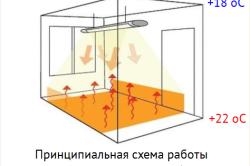 Схема работы потолочного ИК-обогревателя