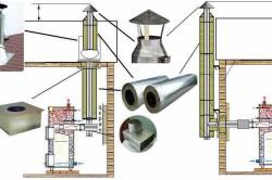 Схема расчета дымохода для твердотопливного котла