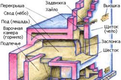 Схема расположения элементов в русской печи