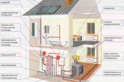 Схема расположения печи-камина в доме
