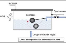 Схема расширительного бака открытого типа