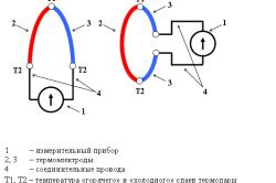 Схема различных видов термопар