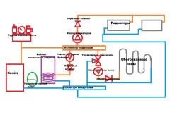 Схема системы отопления с прямым контуром