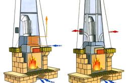 Схема сравнения каминов с водяным и воздушным отоплением