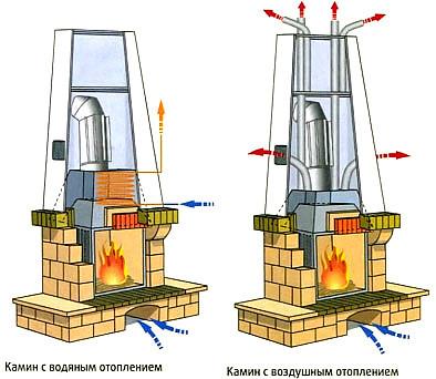 Как сделать теплообменник в камине Кожухотрубный теплообменник Alfa Laval VLR12x25/140-3,0 Балаково