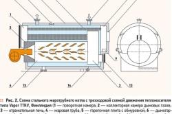 Схема стального жаротрубного котла