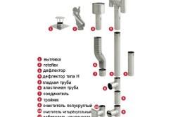 Схема технологии устройства дымохода