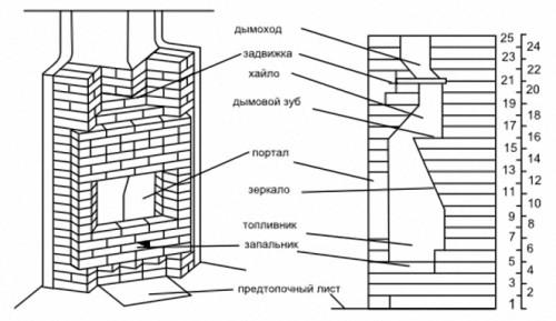Схема углового камина