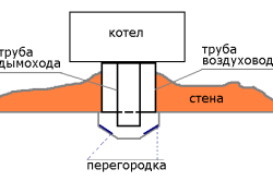 Схема установки перегородки на кожух дымохода