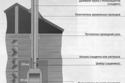 Схема установки твердотопливного отопления