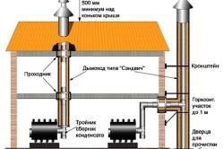 Схема устройства дымоходов
