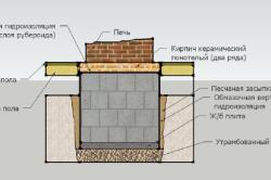 Схема устройства фундамента под печь-камин