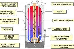 Схема устройства газового водонагревателя